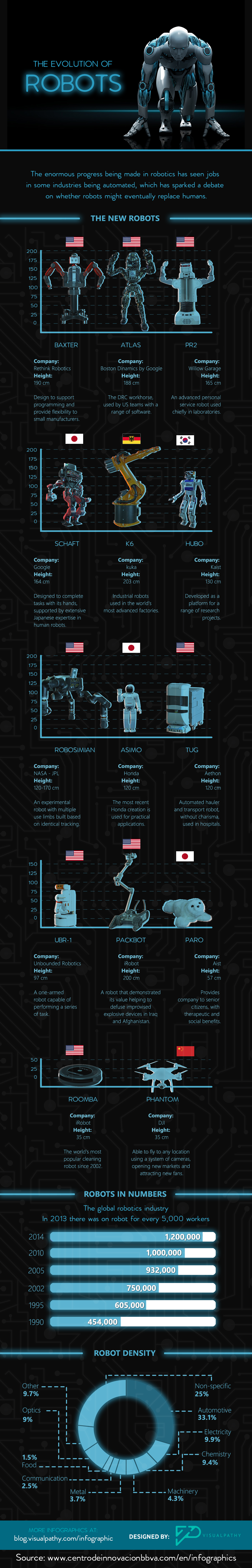 evolution technology of Robots