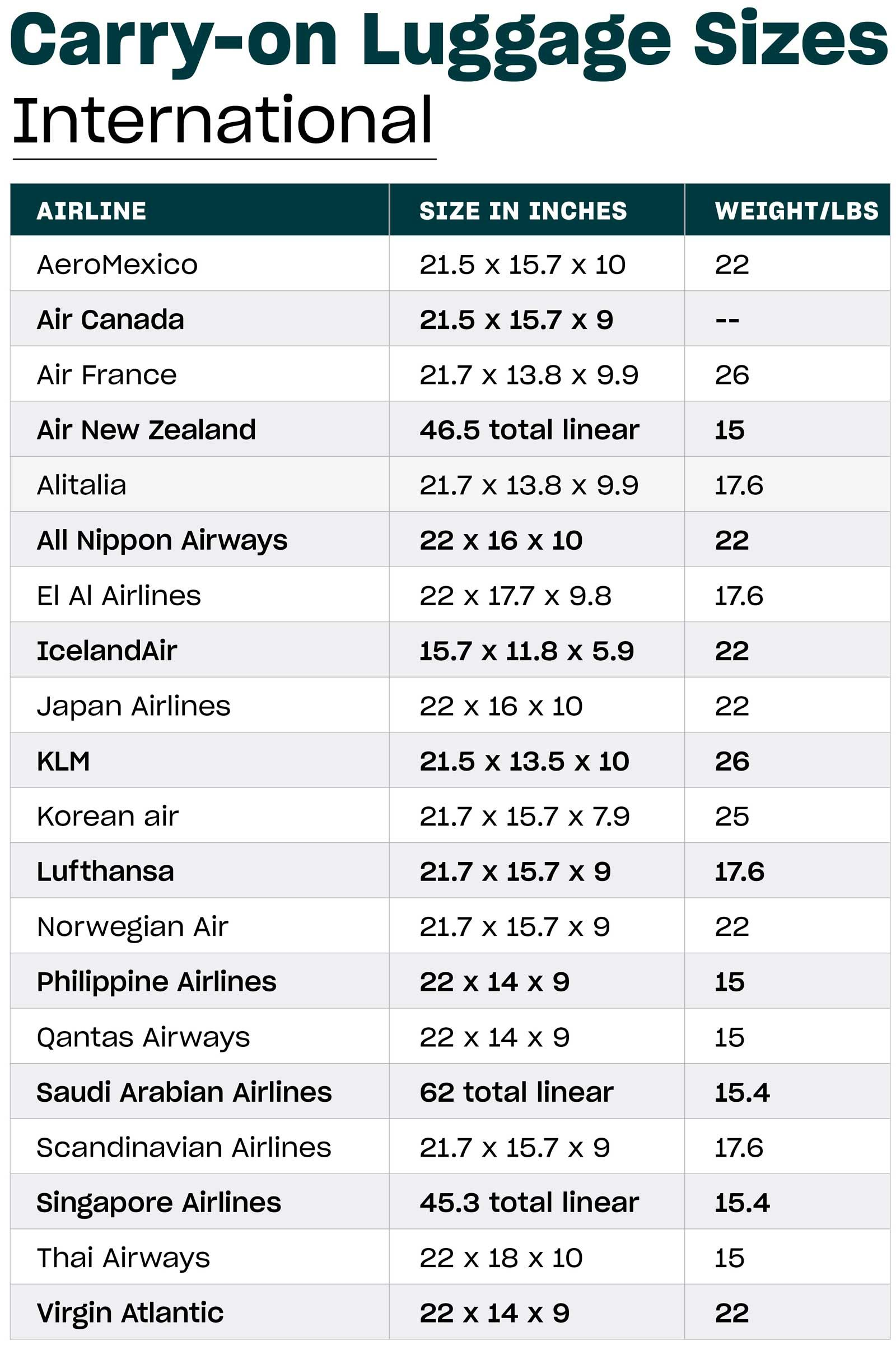 A Carry On Luggage Size Guide By Airline Carry On Luggage Luggage Sizes International Carry On Luggage