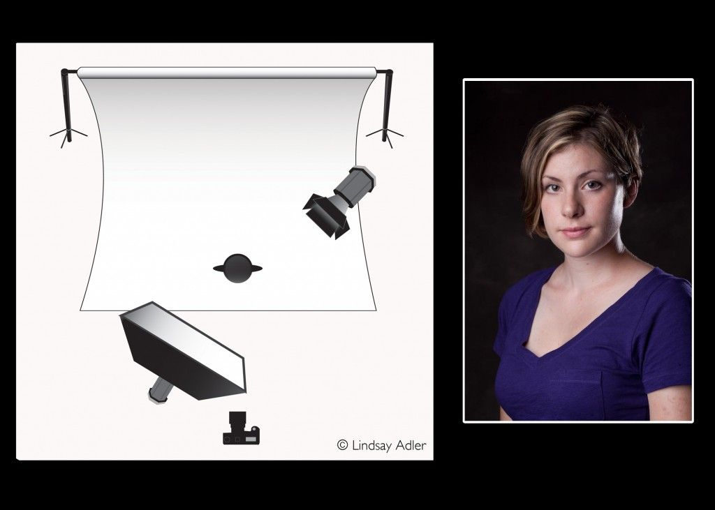 Intro to Lighting Diagrams: Softbox with Kicker Light: By Lindsay Adler