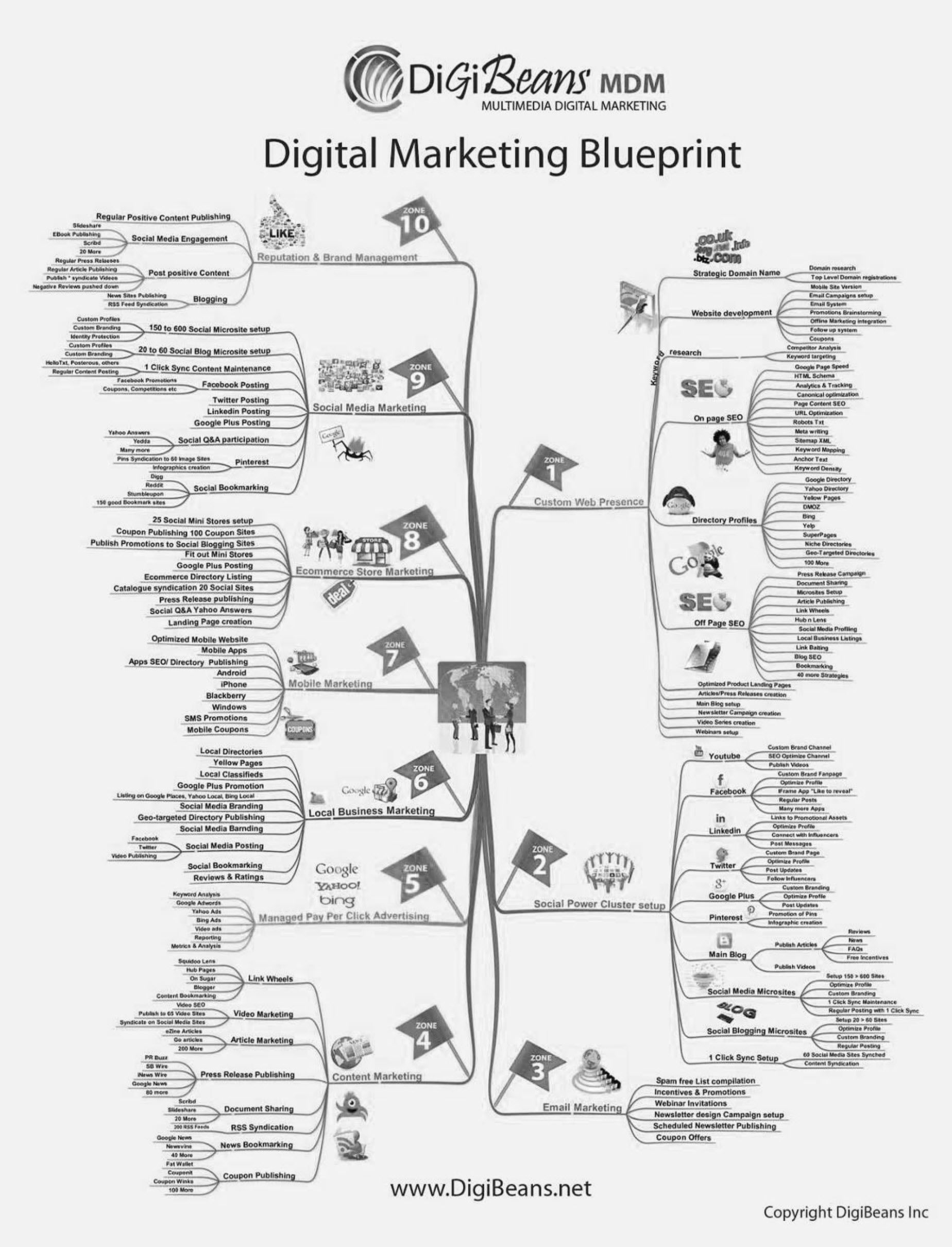 Digital marketing blueprint everything under the sun about digital digital marketing blueprint everything under the sun about digital marketing malvernweather Gallery