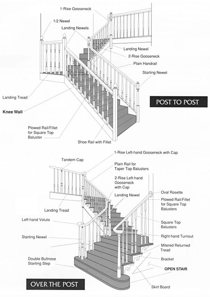 stair parts diagram and terminology | Home: staircase ...