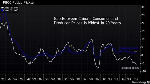 China's Rising CPI, Deepening PPI Deflation Challenges PBOC - Bloomberg Business