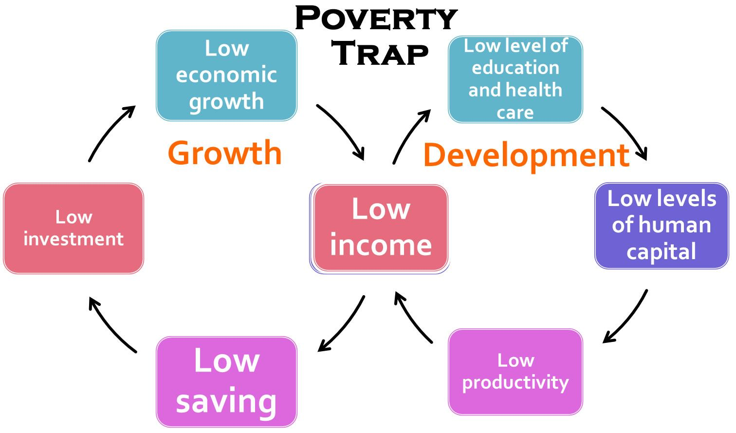 Cycle Of Poverty Theory Diagram Illustrates