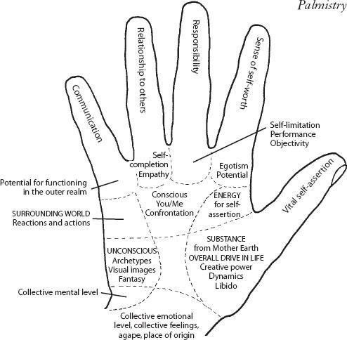 Mudras: Yoga in Your Hands | mudras | Palmistry, Yoga