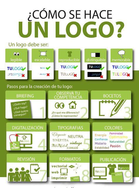 Como Crear Un Logotipo Explicado Brevemente Diseño Y Mercadotecnia Logos Para Empresas Logos Gratis Publicidade E Marketing