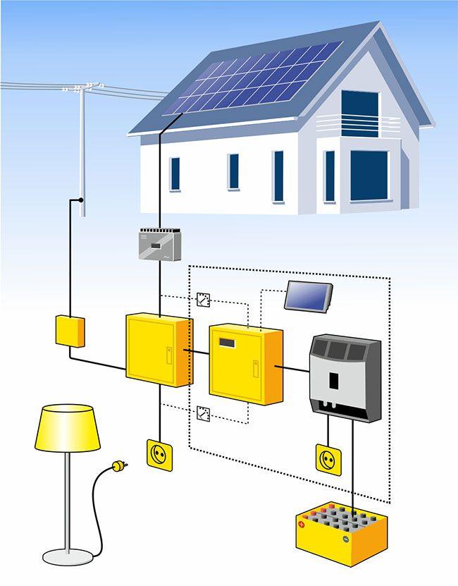 Photovoltaik Wechselrichter Solarhaus Photovoltaik Module