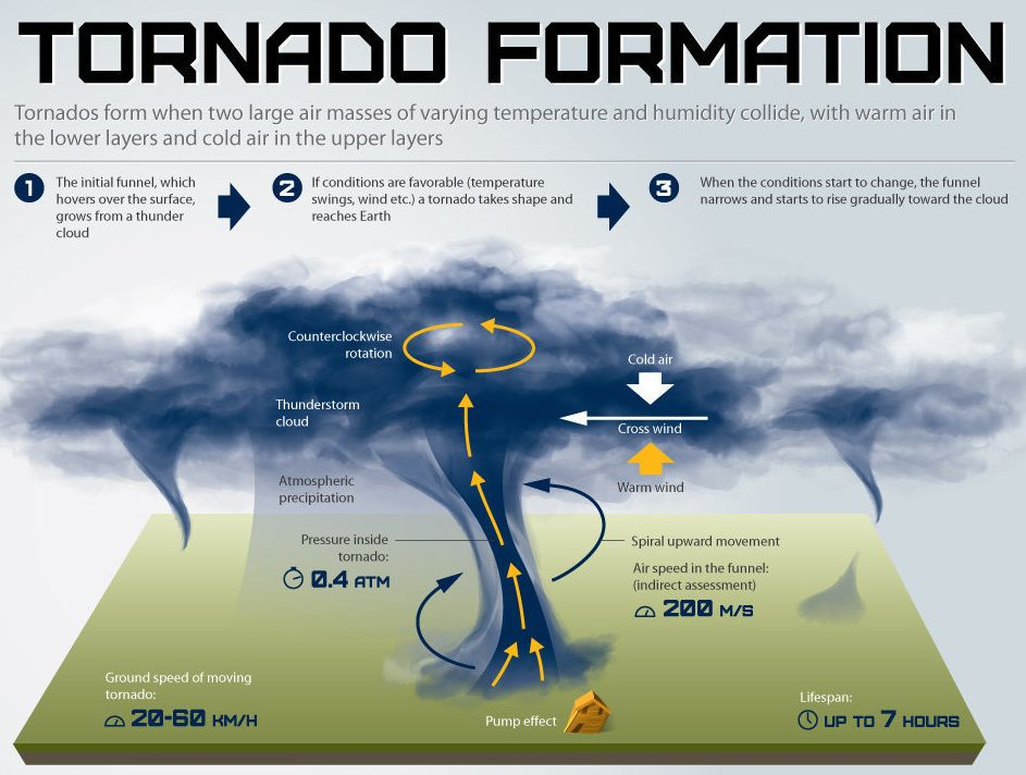 Interactive Graphic Why So Many Tornadoes Near Oklahoma City Los Angeles Times Meteorology Tornado Weather Projects