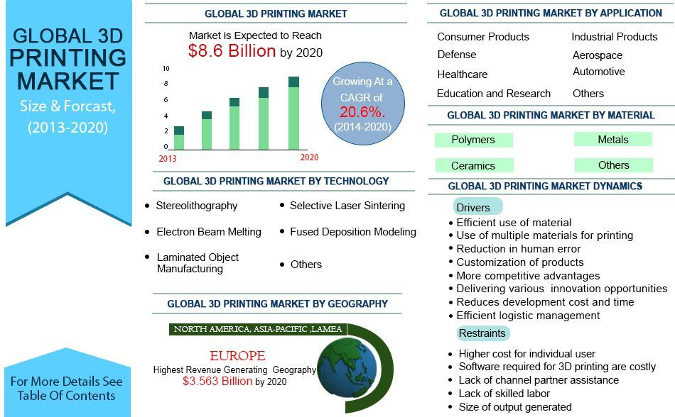 Global 3D Printing Market (Technology, Material, Services