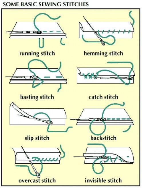 Basic Hand Knitting Stitches : Dressmaking 101 Stitch, Sewing stitches and Hand sewn