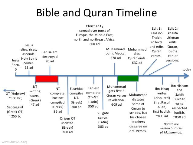 Holy Book Timeline: Bible and Quran.  Second page has a cool timeline overlap of biblical and historical figures to show who coexisted with whom.