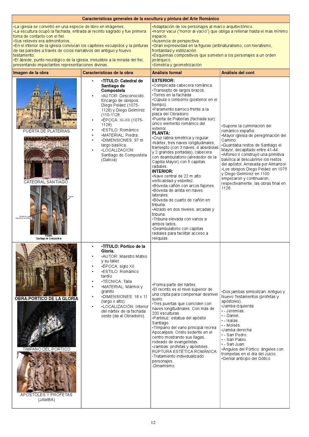 Resumen De Historia Del Arte Completo Historia Del Arte Historia Del Arte Universal Clases De Historia Del Arte