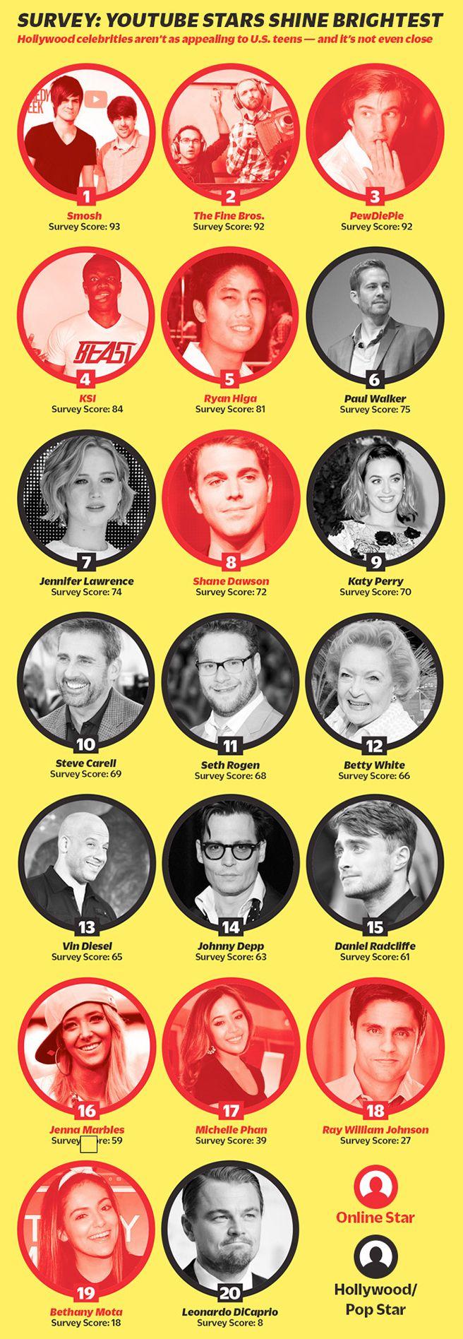 Survey: Youtube stars shine Brightest