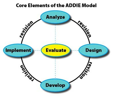 Core Elements of the ADDIE Model Instructional Design Pinterest - definition evaluation