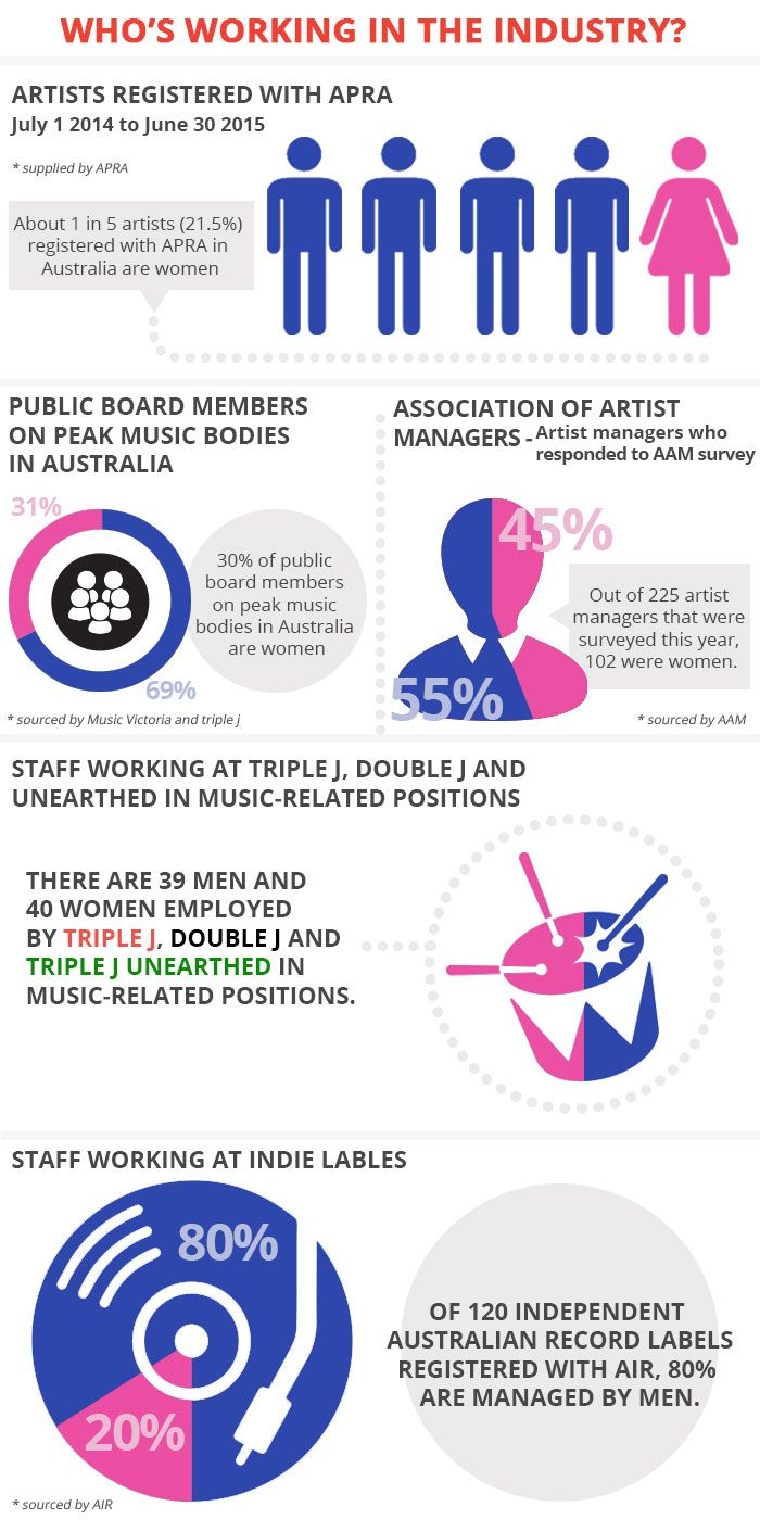 By The Numbers Women In The Music Industry Music Industry Radical Feminism Music