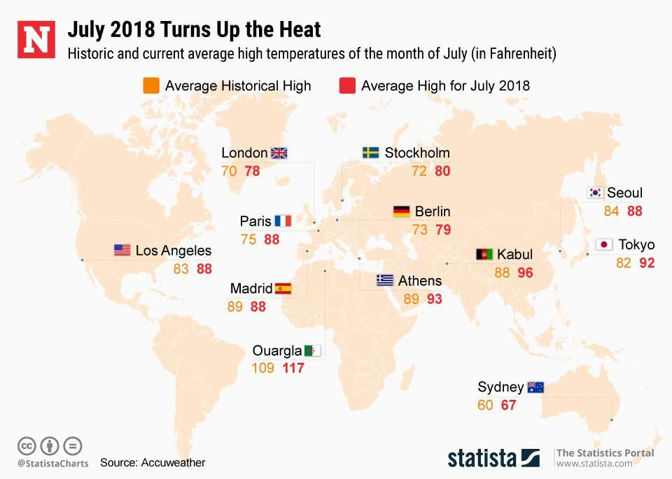 Historic And Current Average High Temperatures Of The Month Of July In Fahrenheit Month Of July July Historical