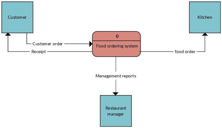 Context diagram of fast food ordering system data flow diagram context diagram of fast food ordering system ccuart Images