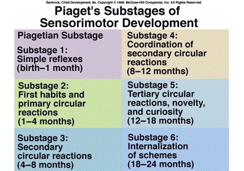 infant sensorimotor stages Sensorimotor stage the sensorimotor stage is the first of the four stages piaget uses to definecognitive development piaget designated the first two years of an infants lifeas the sensorimotor stage during this period, infants are busy discovering relationships betweentheir bodies and the environment researchers.