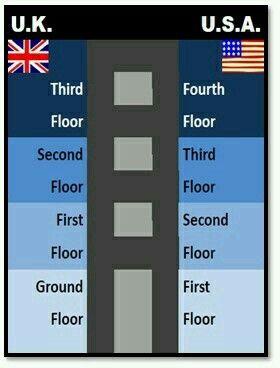 Floors U K Vs U S A American English Vs British English British And American English English Lessons