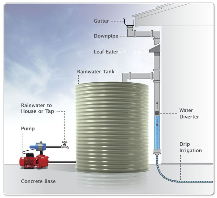 Water Storage Connection With Pumps And Accessories Rain