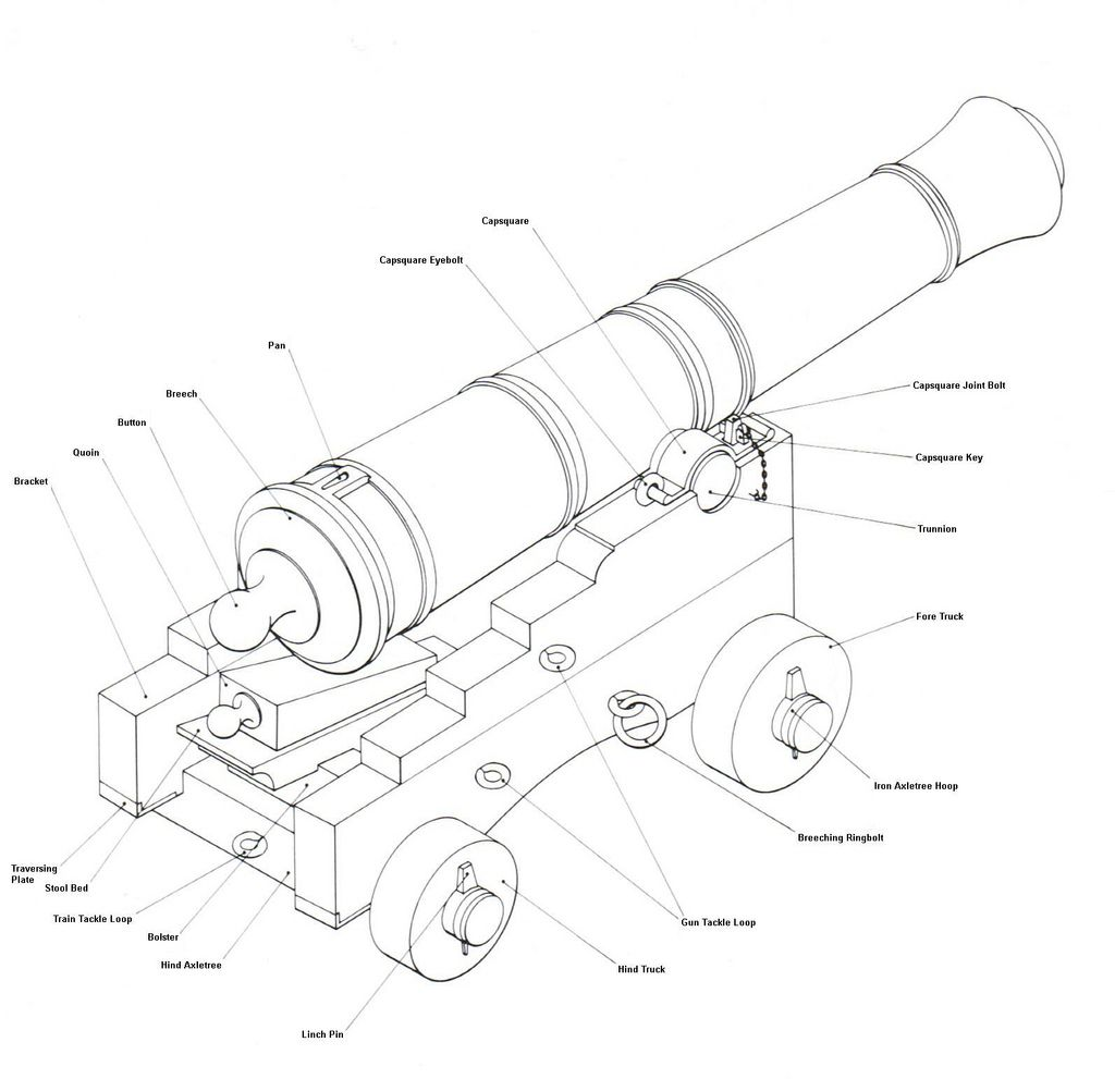 Naval Cannon Carriage Plans