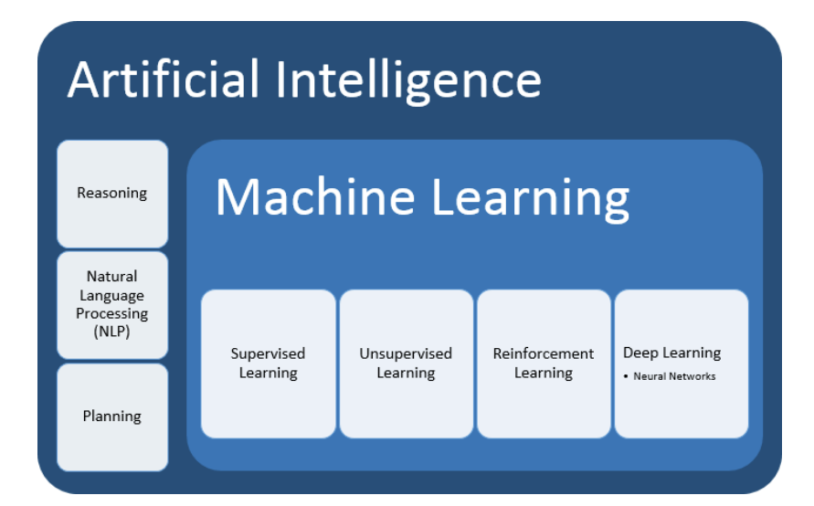 How Are Big Data And Machine Learning Related