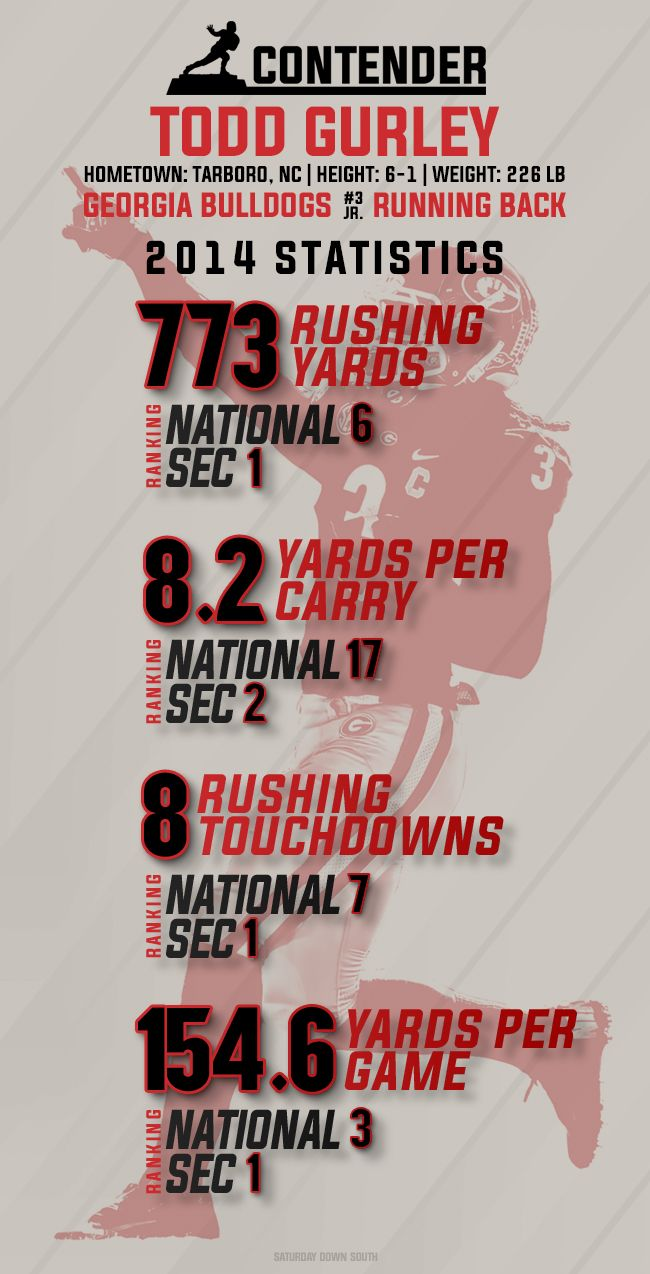 Gurley Todd Gurley Infographic Helpful Hints