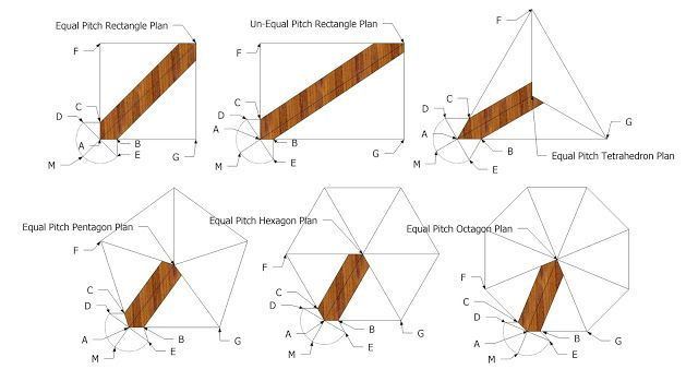 Roof Framing Geometry: Hip Rafter Offset for Hexagon and Octagon ...