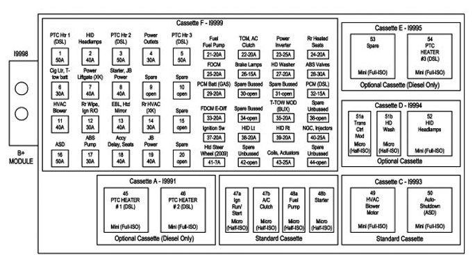 1998 Jeep Grand Cherokee Laredo Fuse Panel Diagram - 0suavvqli