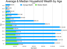 Image Result For World Population And Human Values A New Reality Chart Human Values Wealth