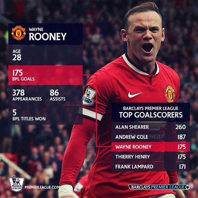 Wayne Rooney is now 3rd on the all-time Premier League top