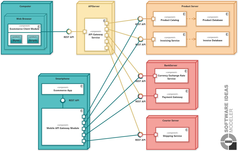 Microservices (UML Deployment Diagram
