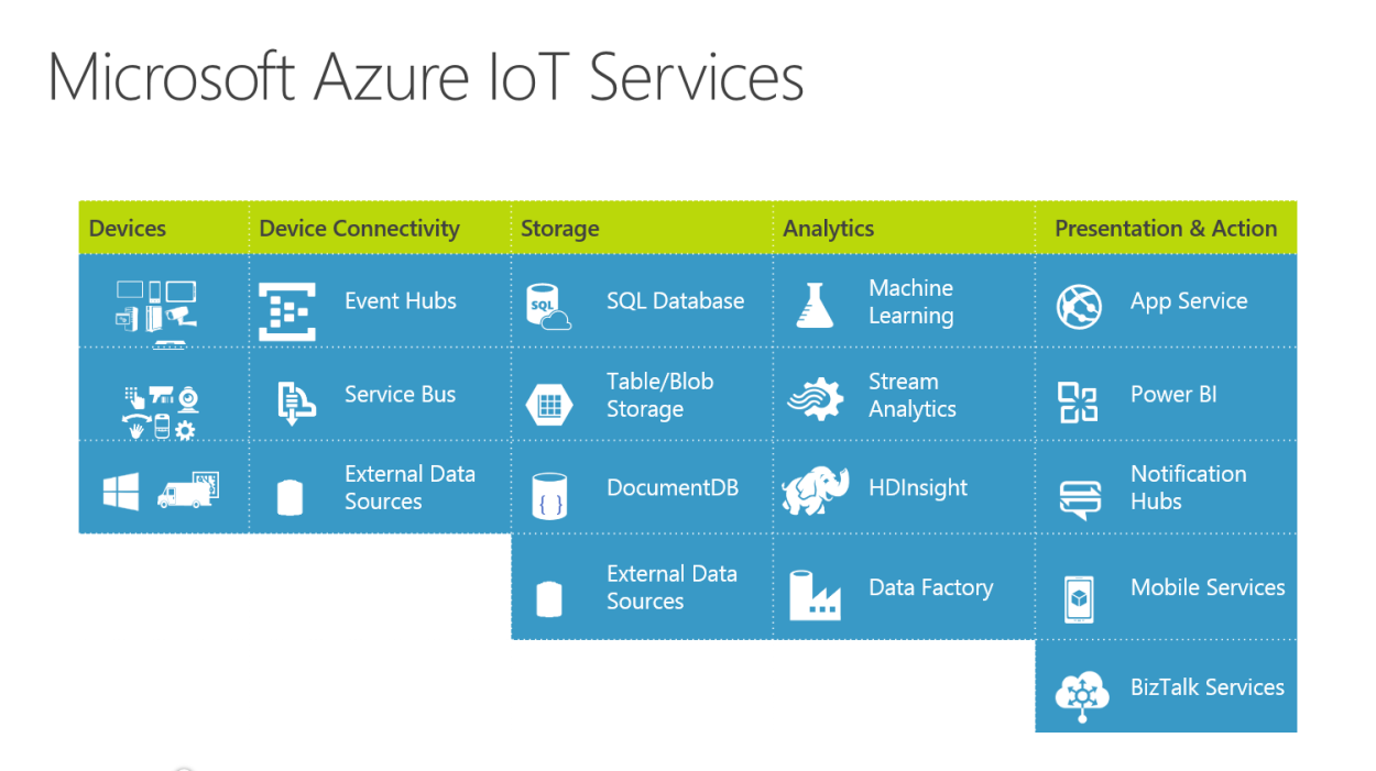 IOT to Transform the Healthcare Industry Microsoft Azure IoT ...