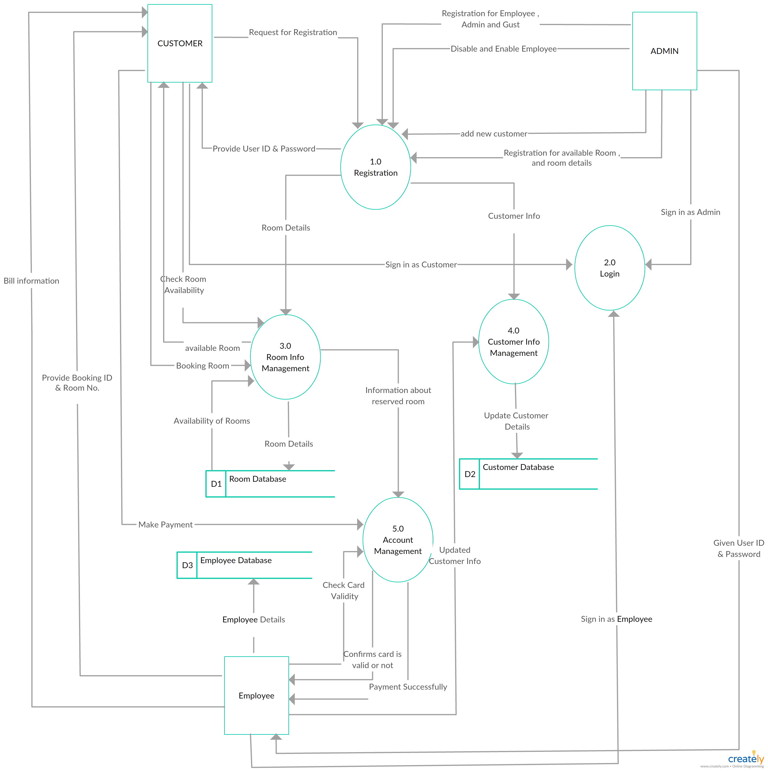 dfd for hotel management system level 1 dfd template for a hotel management system you can use this data flow diagram to create level 2 dfd diagrams too  [ 2604 x 2615 Pixel ]