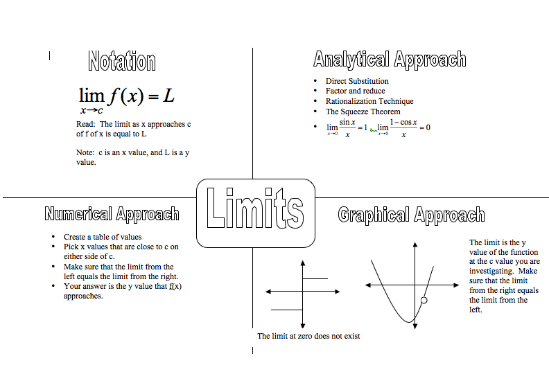 This graphic organizer breaks down limits by notation ...