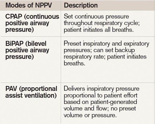Cpap Vs Bipap Respiratory Therapy Bipap Vs Cpap