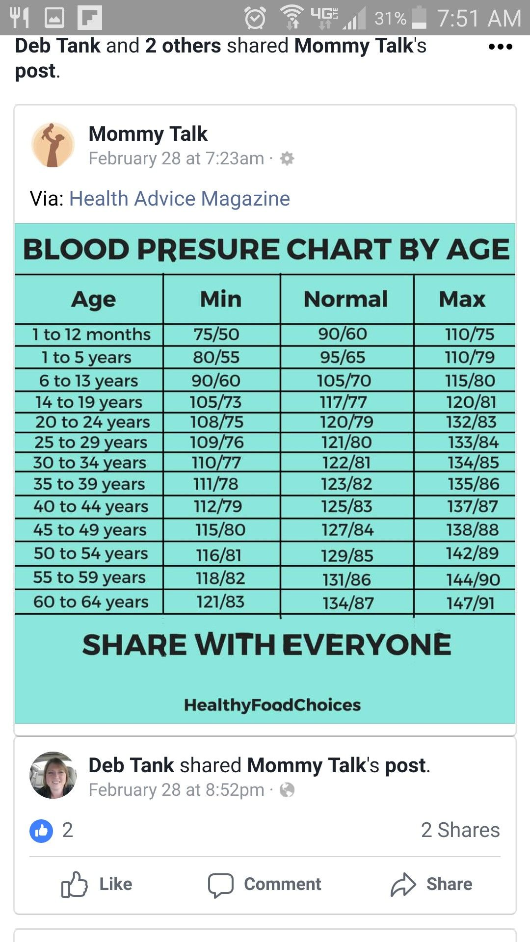 Pin by Jacy Haas on health (With images) Health advice