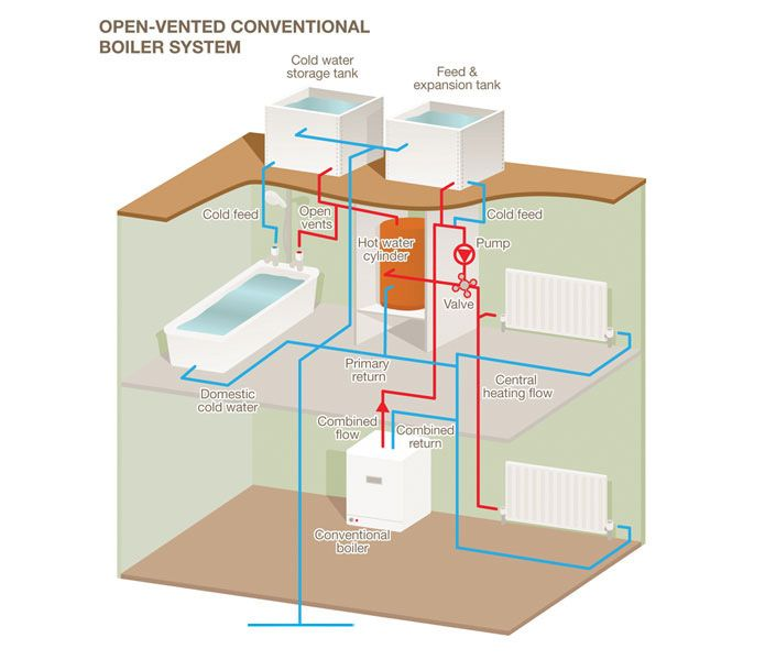 How a conventional boiler system works | Steam Power | Pinterest ...