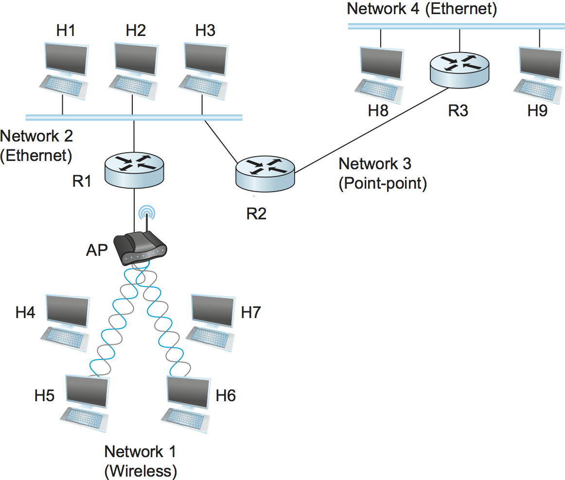 23 Simple Computer Network Diagram For You Bookingritzcarlton Info Computer Network Networking Types Of Computer Network