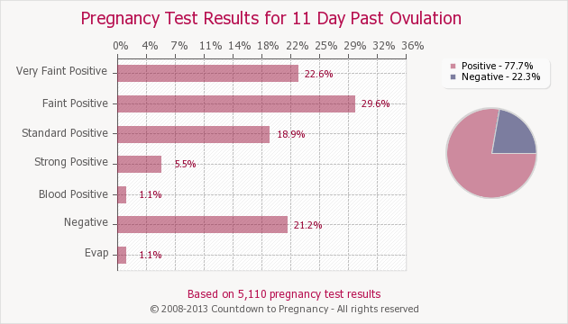 Pregnancy Test Results for 11 Days Past Ovulation | Countdown to