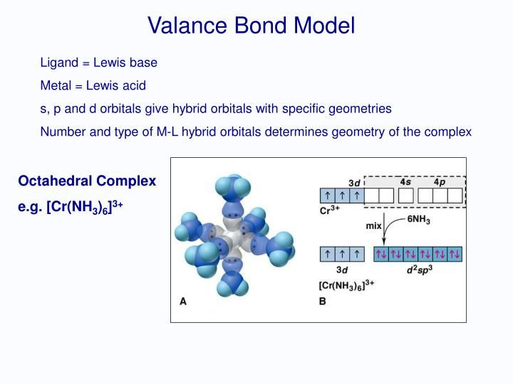 Alfred Werner - 1893 VBT Crystal Field Theory (CFT) Modified CFT