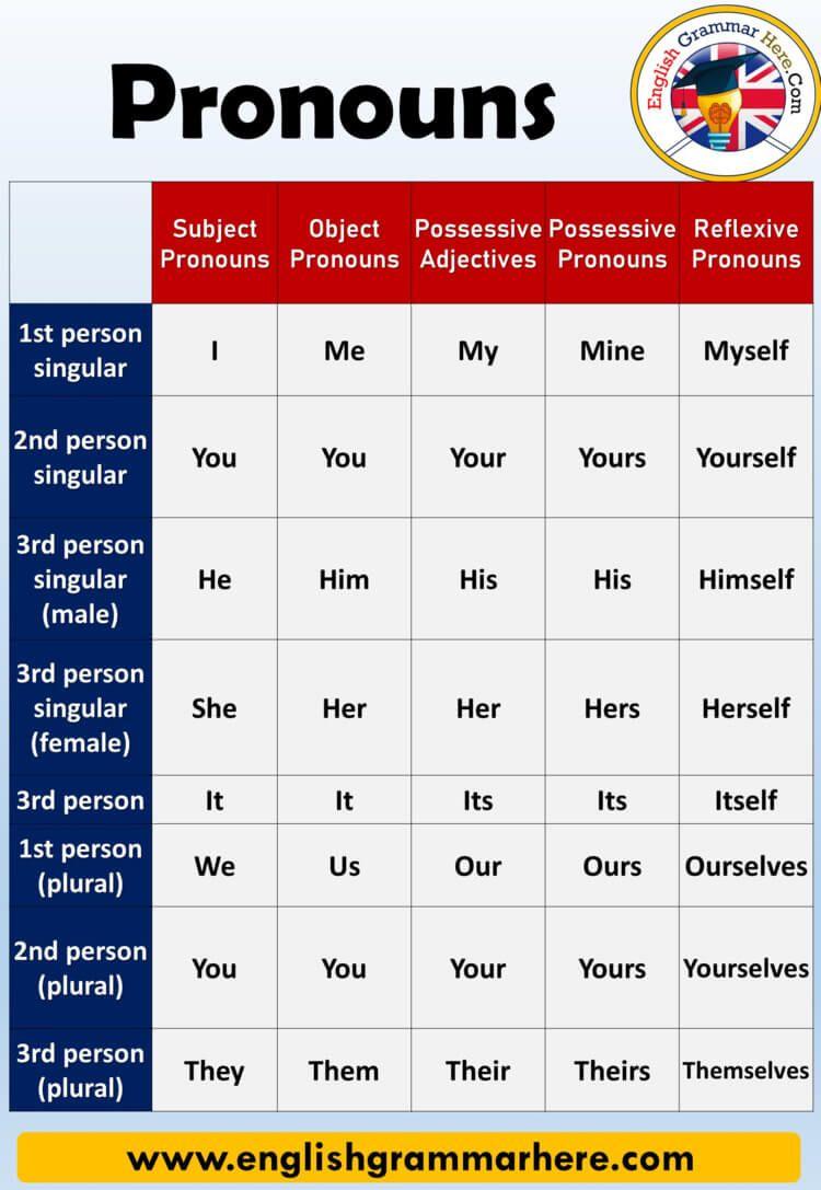 English Using Reflexive Pronouns Definition And Example Sentences Reflexive Pronou English Language Learning Grammar English Grammar English Vocabulary Words