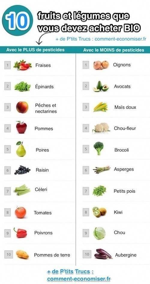 Épinglé par Abdo Tarmidi sur Mes legumes   Liste des ...
