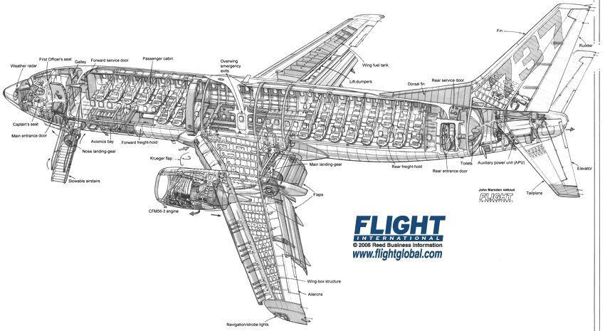 Boeing 737 300 Cutaway Drawing Airliner Cutaway Drawings