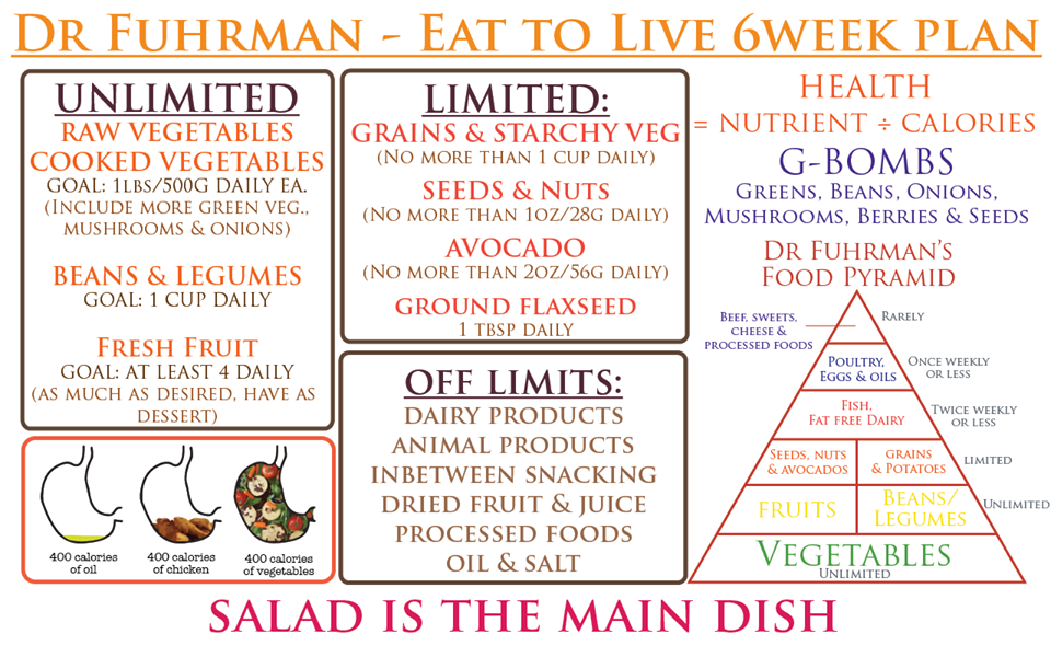 Pin By Lani Strom On Fitness Eat To Live Diet Eat To Live 6 Week Plan Dr Fuhrman Recipes