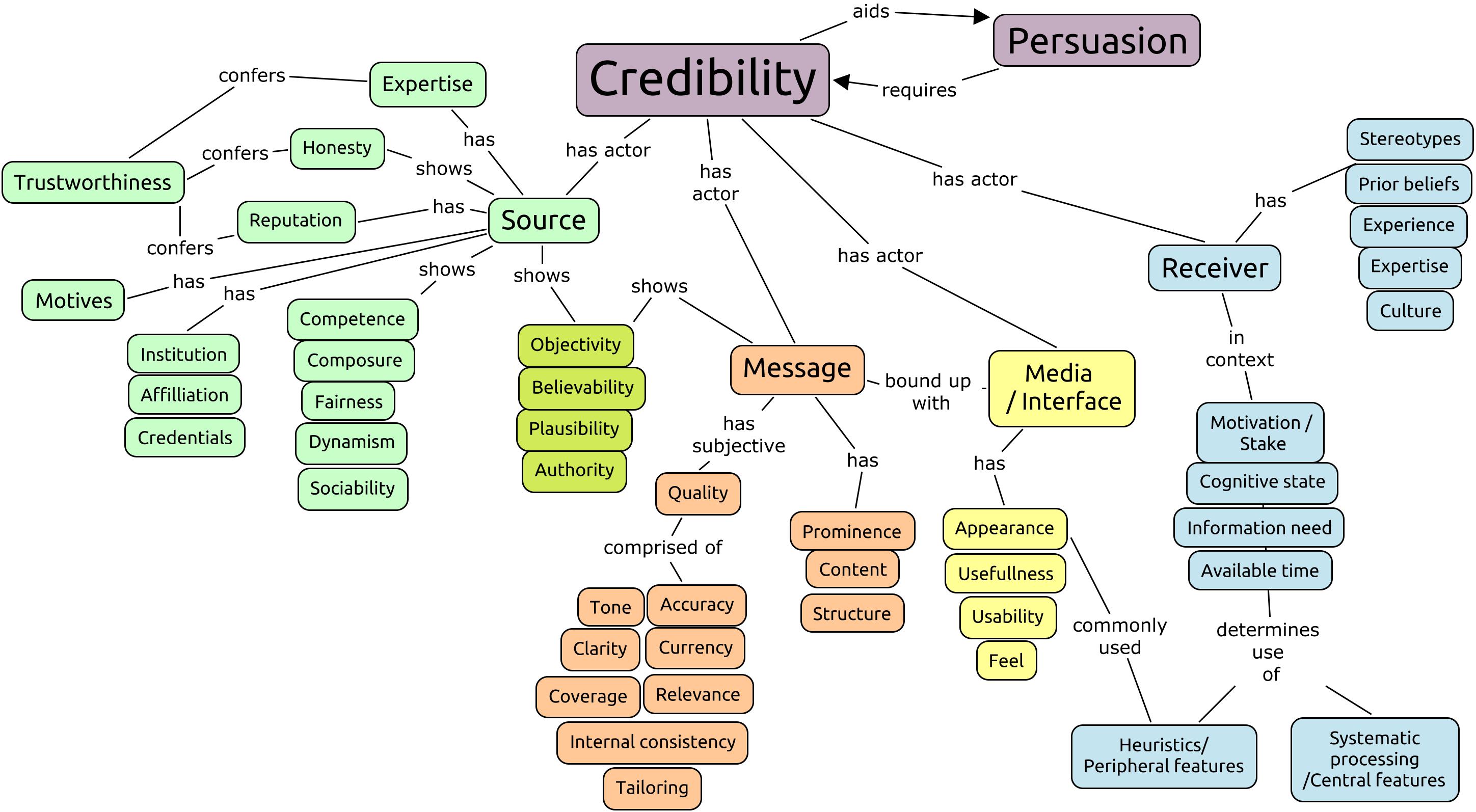 Credibility Concept Map