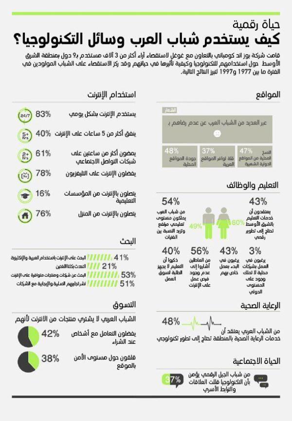انفوغراف كيف يستخدم الشباب العربي وسائل التكنولوجيا Digital Marketing Infographic Learning