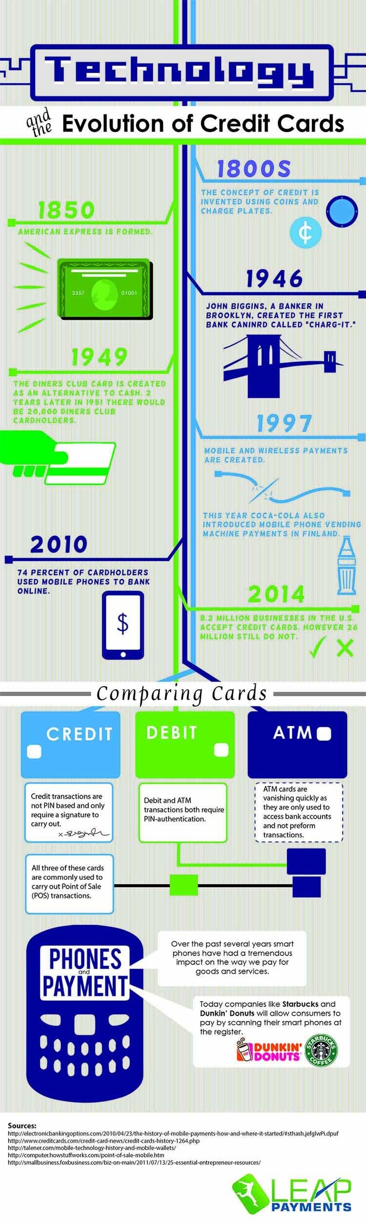 Evolution of credit cards for as long as products and