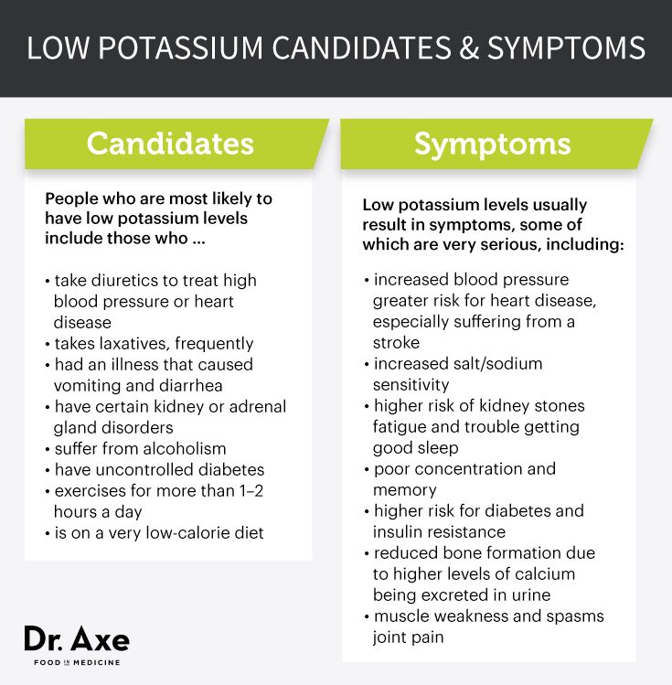 12 Foods To Overcome Low Potassium | Dr Axe, Pcos And Chronic Illness