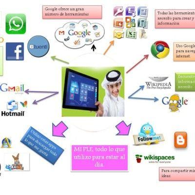 مفهوم بيئات التعلم الشخصية بيئات التعلم الالكتروني الشخصية Ple Personal E Learning Environment هي النظم التي تساعد المتعلم Elearning Edutech Projects To Try