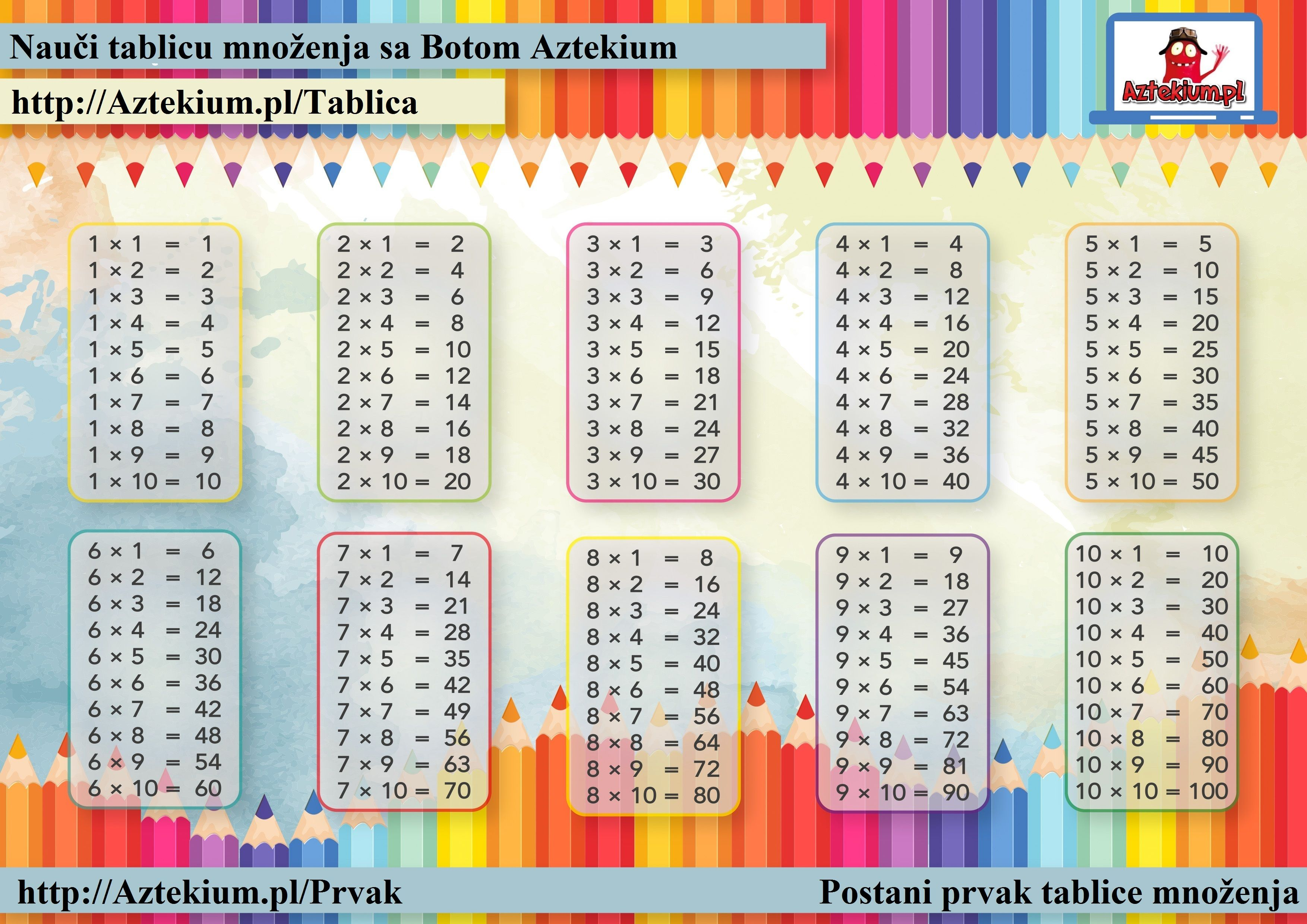 Tablica mnoenja za tampanje obrazovanje pinterest we provide online interactive learning multiplication tables with the numbers up to one hundred that help your child learn multiplication fast gamestrikefo Choice Image